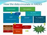 how the data circulate in hades