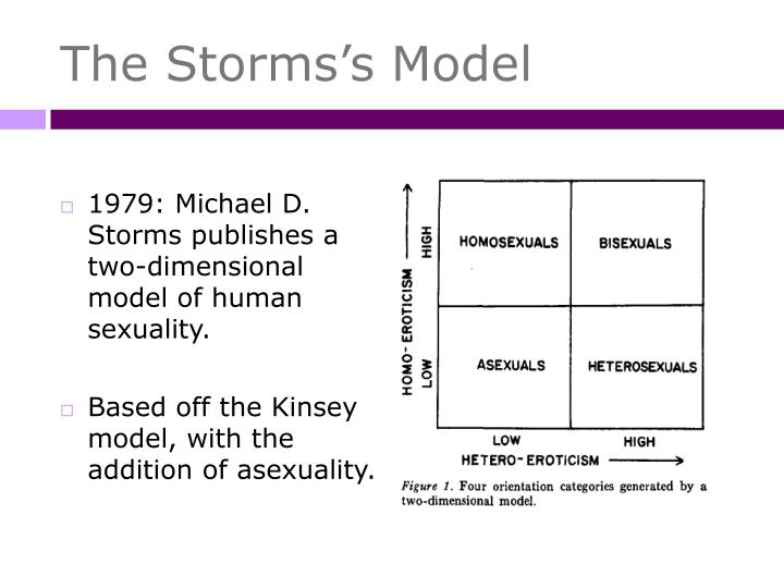 The Storms's Model