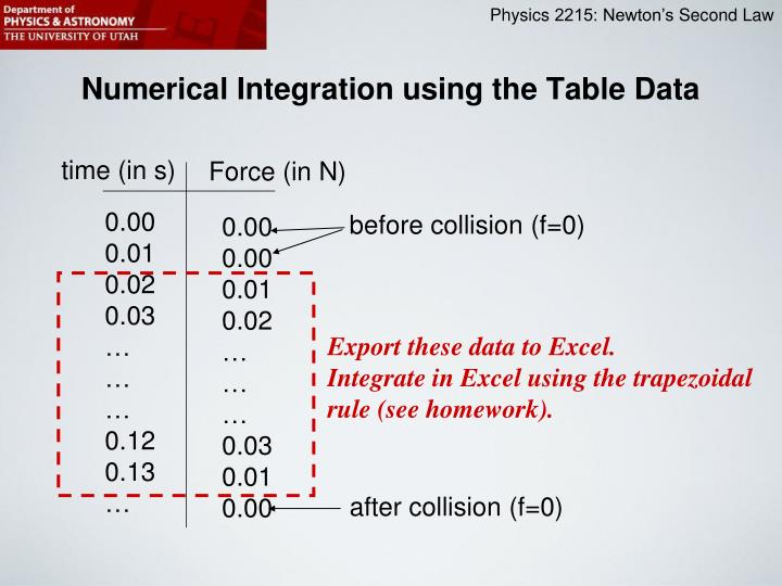 Numerical Integration using the Table Data