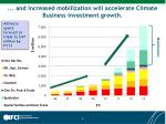and increased mobilization will accelerate climate business investment growth