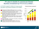 ifc plans to double its commercial climate business investment by fy13 to 3 2 billion