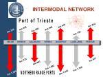 intermodal network