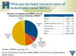 what was the health insurance status of students who visited sbhcs