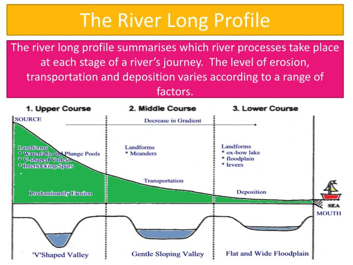 the river long profile n.