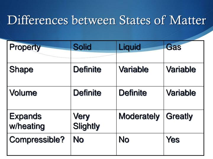 Differences between States of Matter