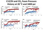 c12 di and co 2 foam pressure history at 20 c and 3400 psi