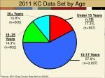 2011 kc data set by age
