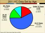 2011 kc data set by age