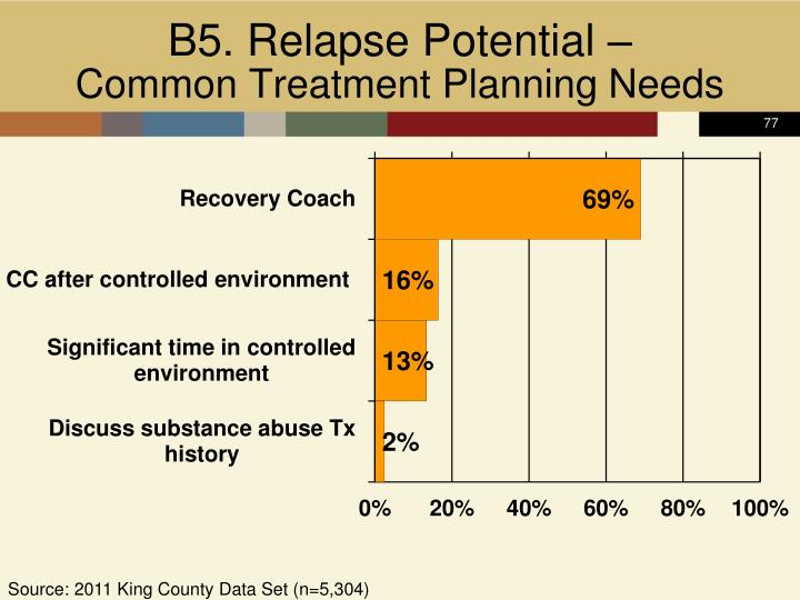 B5. Relapse Potential –