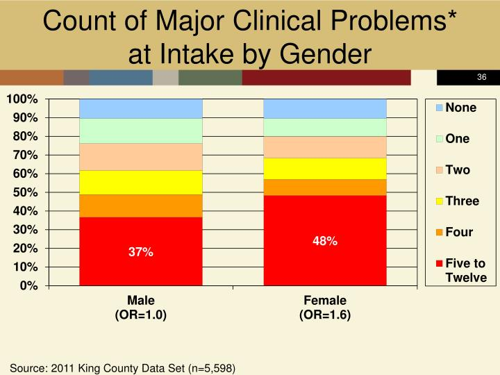 Count of Major Clinical Problems*