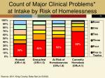 count of major clinical problems at intake by risk of homelessness