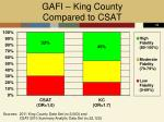 gafi king county compared to csat