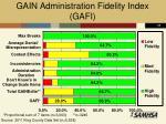 gain administration fidelity index gafi