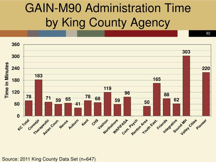 GAIN-M90 Administration Time