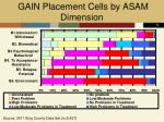 gain placement cells by asam dimension