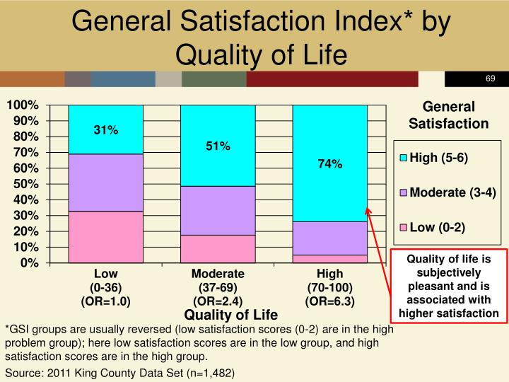 General Satisfaction Index* by