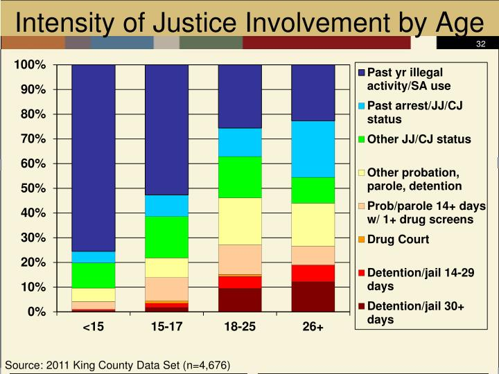 Intensity of Justice Involvement