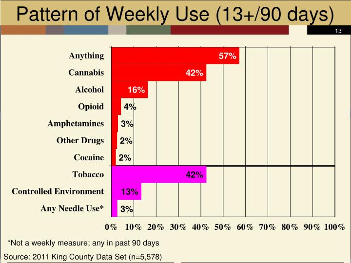 Pattern of Weekly Use (13+/90 days)