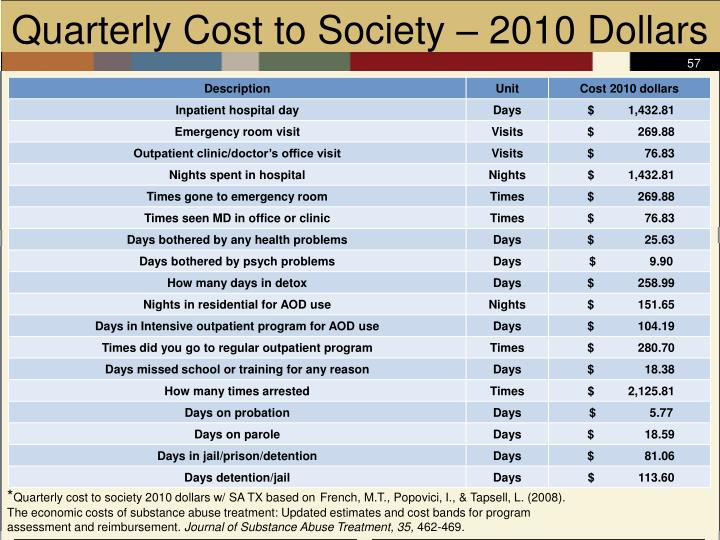 Quarterly Cost to Society – 2010 Dollars