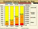 quarterly cost to society by age
