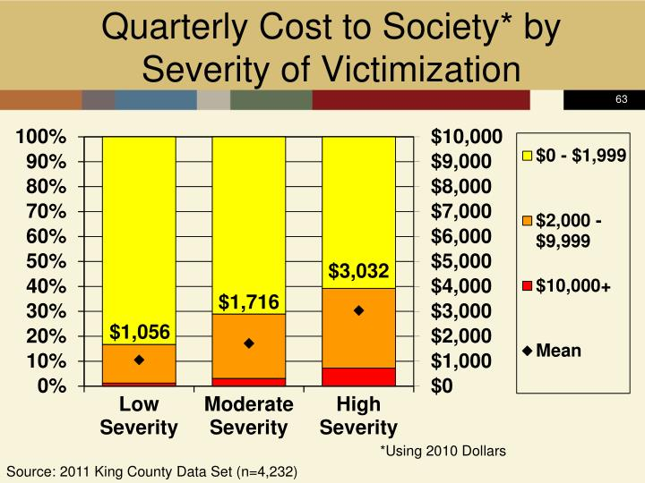 Quarterly Cost to Society* by