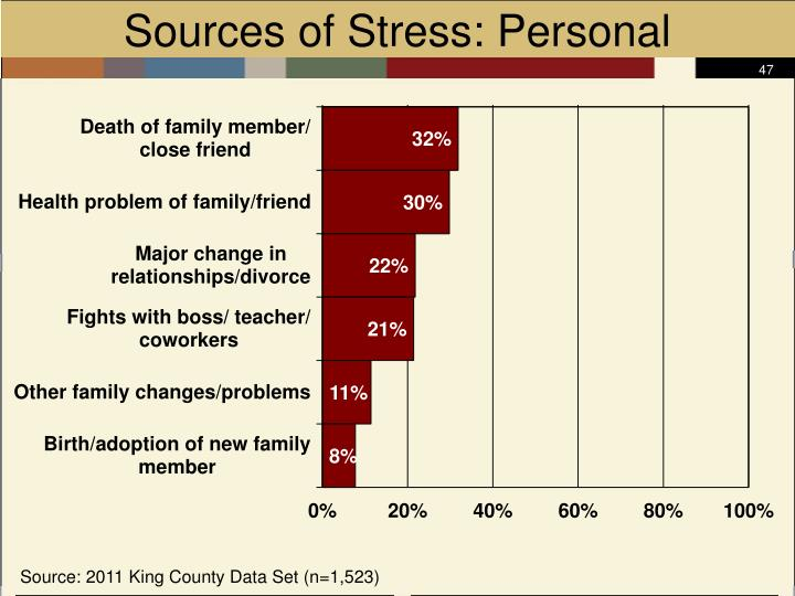 Sources of Stress: Personal