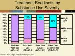 treatment readiness by substance use severity