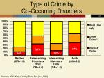 type of crime by co occurring disorders
