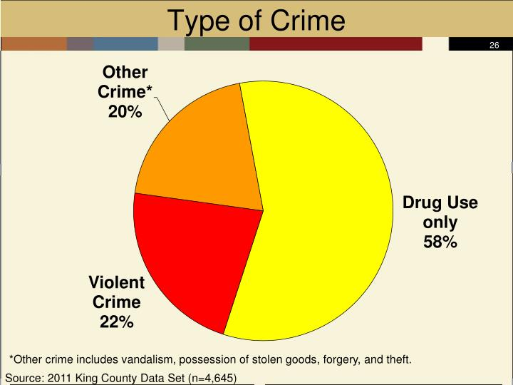 Type of Crime