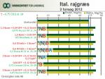 ital rajgr s 3 fors g 20121