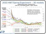 2010 hwt spring experiment 30 models