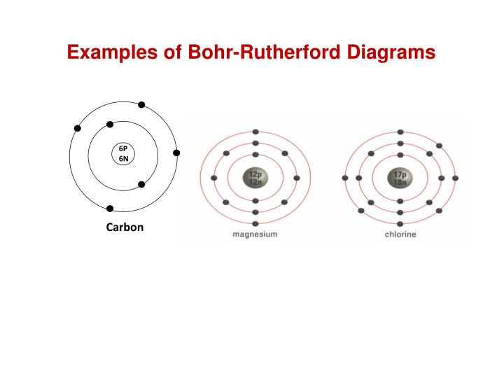 Ppt welcome to snc2d powerpoint presentation id2110534 examples of bohr rutherford diagrams ccuart Image collections