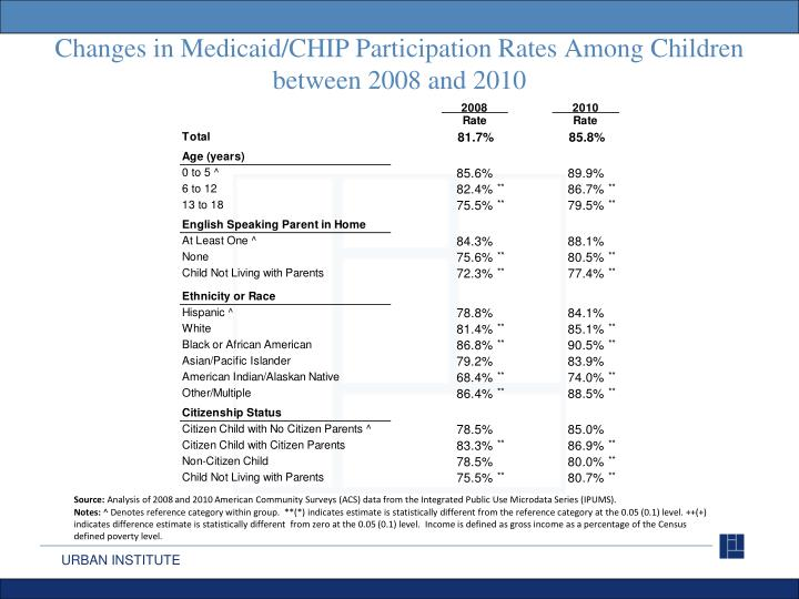 Changes in Medicaid/CHIP Participation Rates Among Children between 2008 and 2010