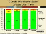 current withdrawal scale groups over time