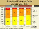 emotional problems scale groups over time