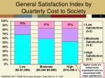 general satisfaction index by quarterly cost to society