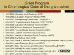 grant program in chronological order of first grant cohort