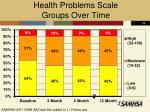 health problems scale groups over time