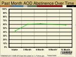 past month aod abstinence over time