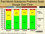 past month substance problems scale groups over time