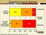 quarterly cost to society1