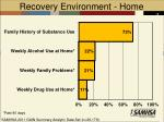 recovery environment home