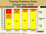 training problems scale groups over time