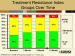 treatment resistance index groups over time