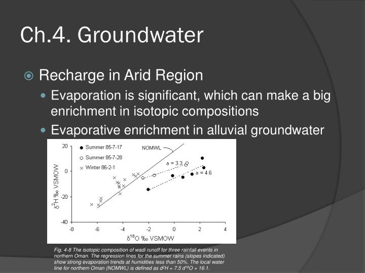 ch 4 groundwater n.