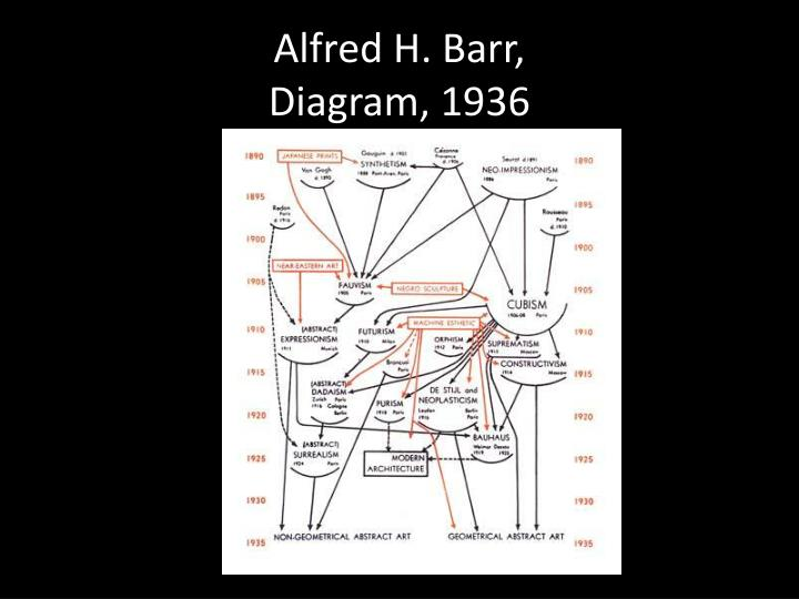 Alfred H. Barr,