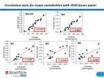 correlation data for major metabolites with hlm donor panel