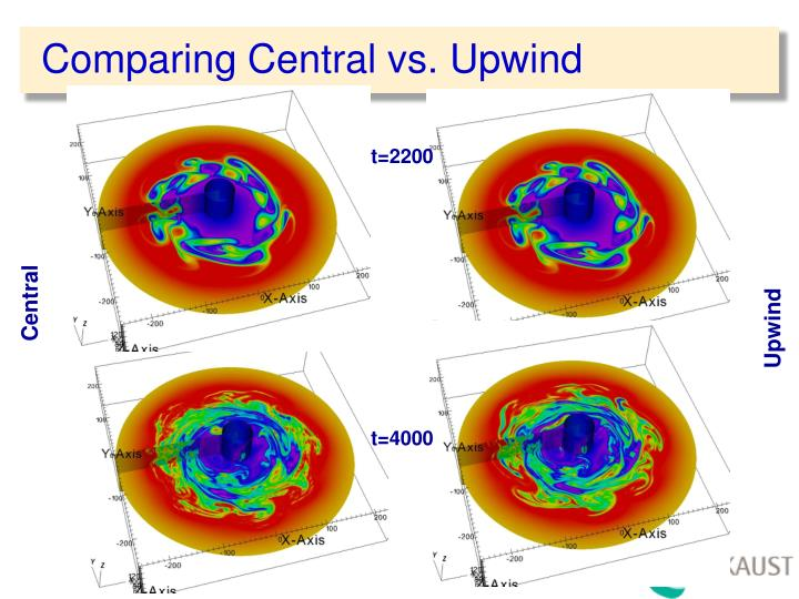 Comparing Central vs. Upwind