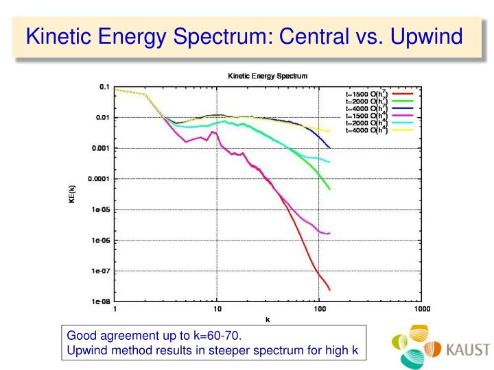 Kinetic Energy Spectrum: Central vs. Upwind