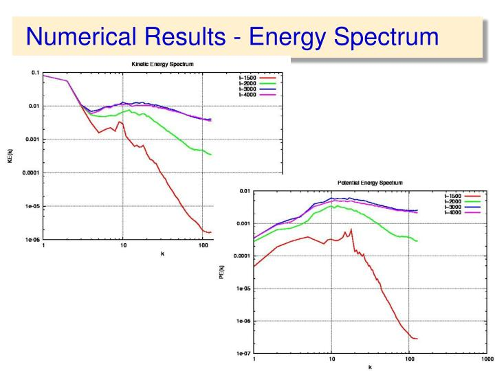 Numerical Results - Energy Spectrum